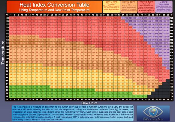 heat-index-using-dew-point